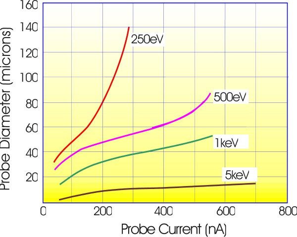 Current vs spot size for the FLIG