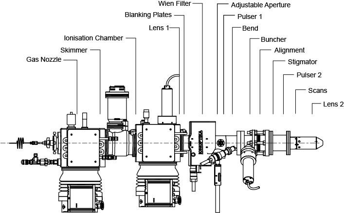 Schematic layout of the GCIB-SM