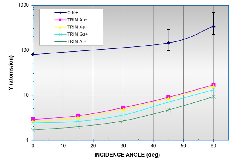 Sputter yields of 15 keV C60 and TRIM data for 15 keV gold, xenon, gallium, and argon