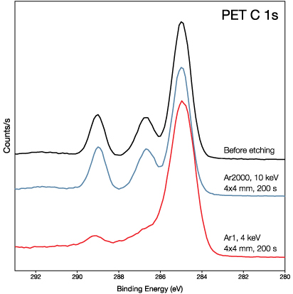 Comparison of PET C 1s peaks using argon GCIB vs monatomic argon.